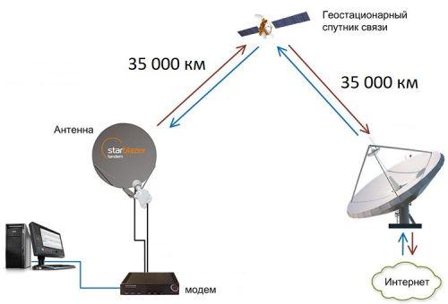 Расстояние при спутниковом интернете
