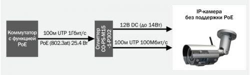 Устройство poe c IP каберой без поддержки POE