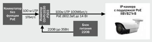 Устройство poe c IP каберой с поддержкой POE