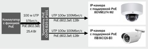 Устройство poe c двумя IP каберой без поддержки POE