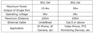 Параметры РоЕ по стандартам IEEE802.3af и IEEE802.3at