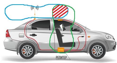 усилитель сотового сигнала авто